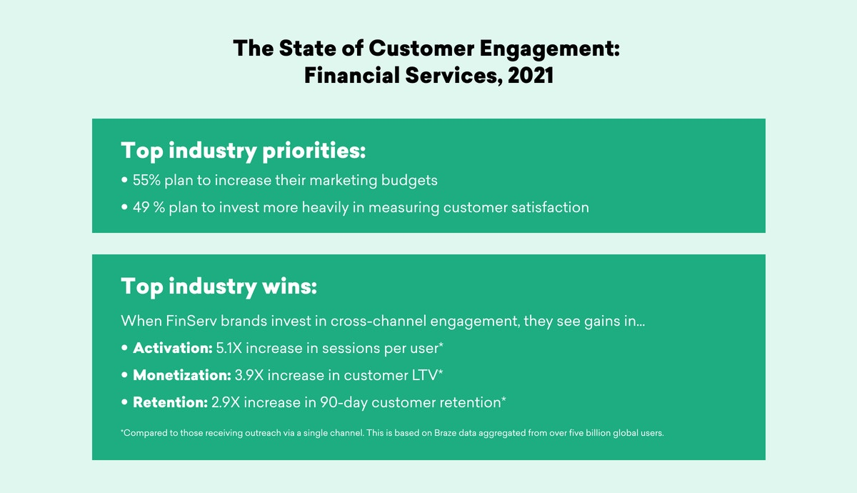 Financial Services: The State of Customer Engagement