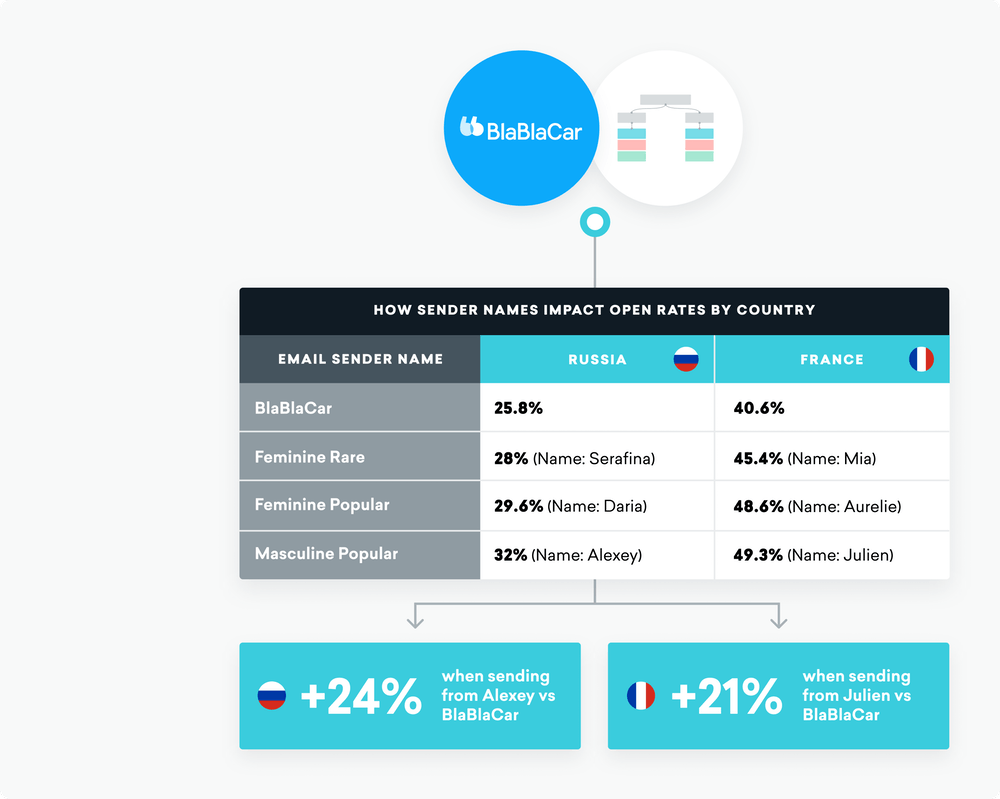 Chart comparing blablacar's email open rates when sent from rare and common names in Russia and France